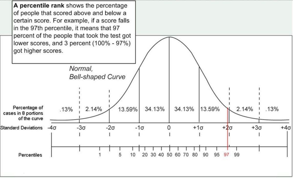 Percentile Example